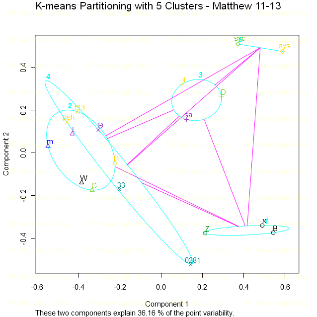 K-means Partitioning with 5 Clusters - Matthew 11-13